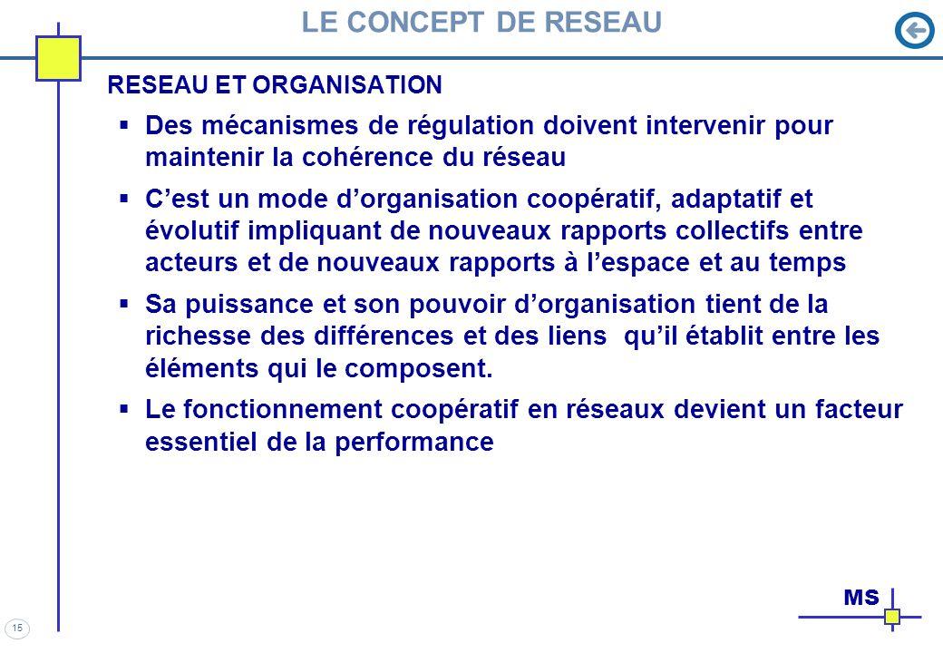LE CONCEPT DE RESEAU RESEAU ET ORGANISATION. Des mécanismes de régulation doivent intervenir pour maintenir la cohérence du réseau.