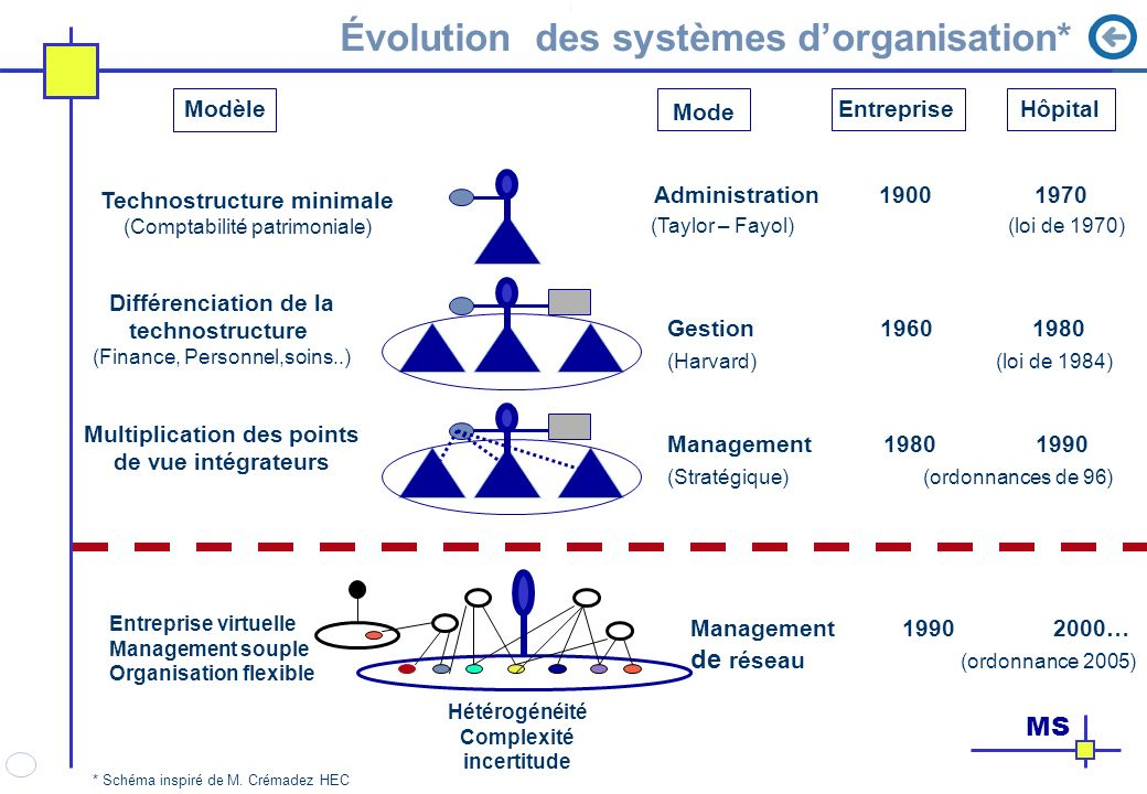 Évolution des systèmes d'organisation*