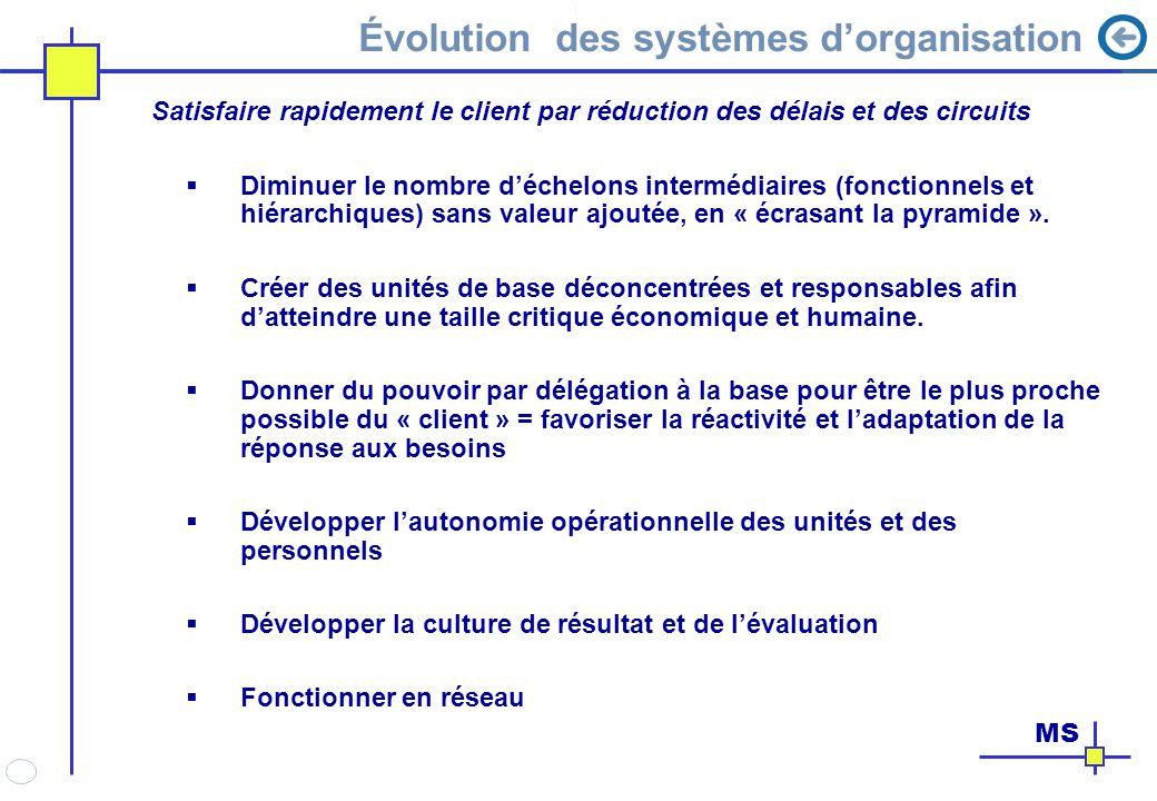 Évolution des systèmes d'organisation