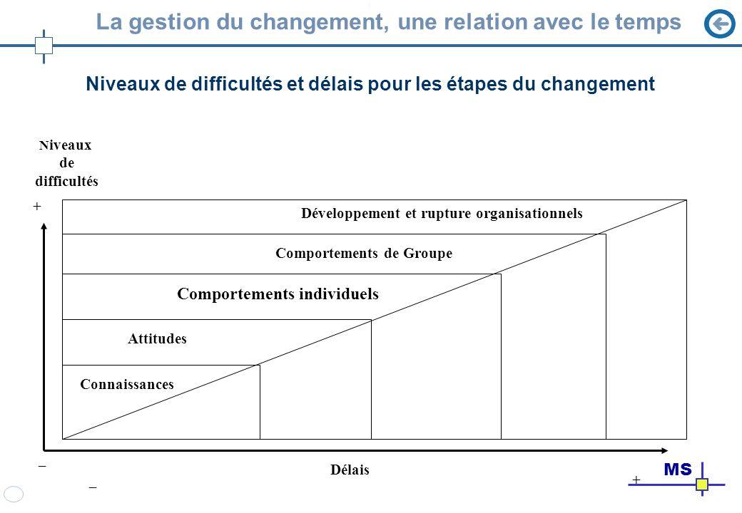 La gestion du changement, une relation avec le temps