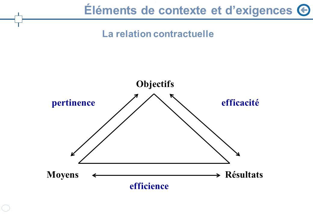 Éléments de contexte et d'exigences
