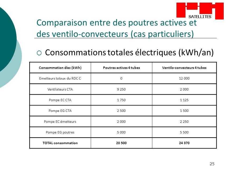 Consommation élec (kWh) Ventilo-convecteurs 4 tubes