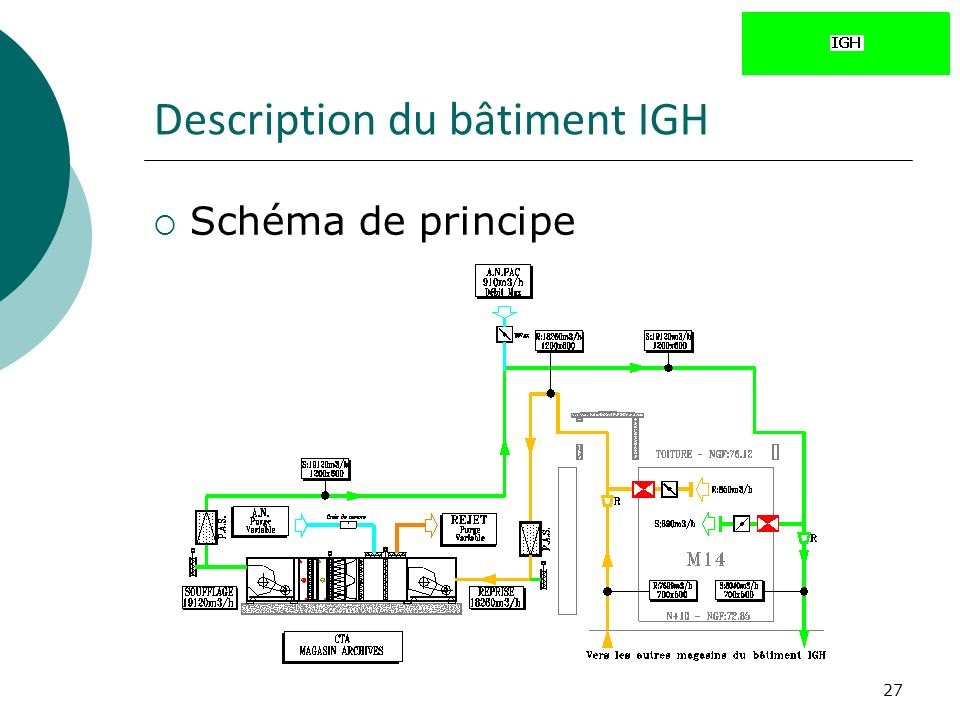 Description du bâtiment IGH