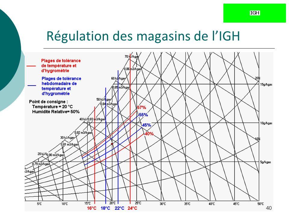 Régulation des magasins de l'IGH
