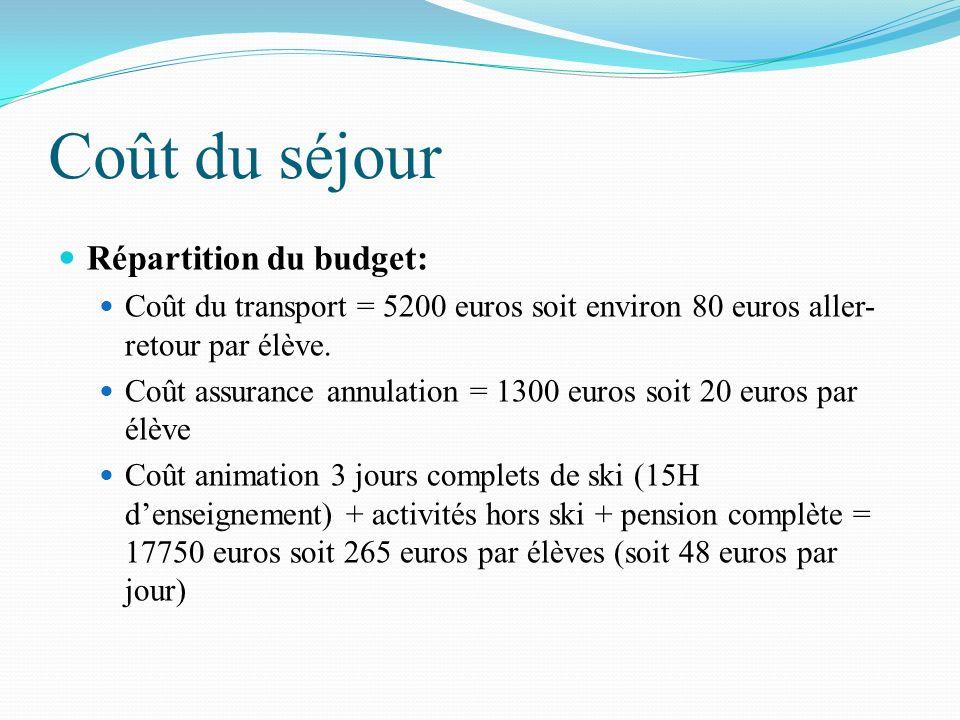 Coût du séjour Répartition du budget: