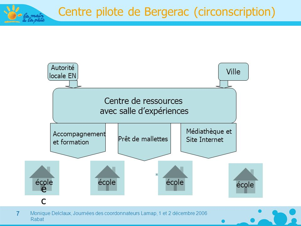 Centre pilote de Bergerac (circonscription)