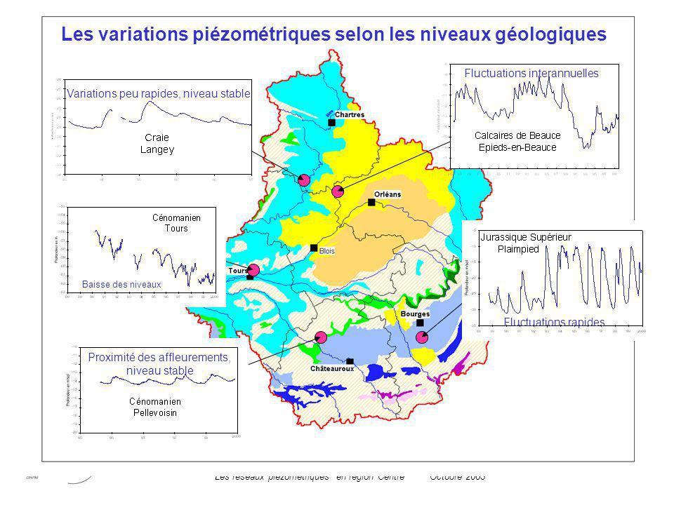 Les variations piézométriques selon les niveaux géologiques