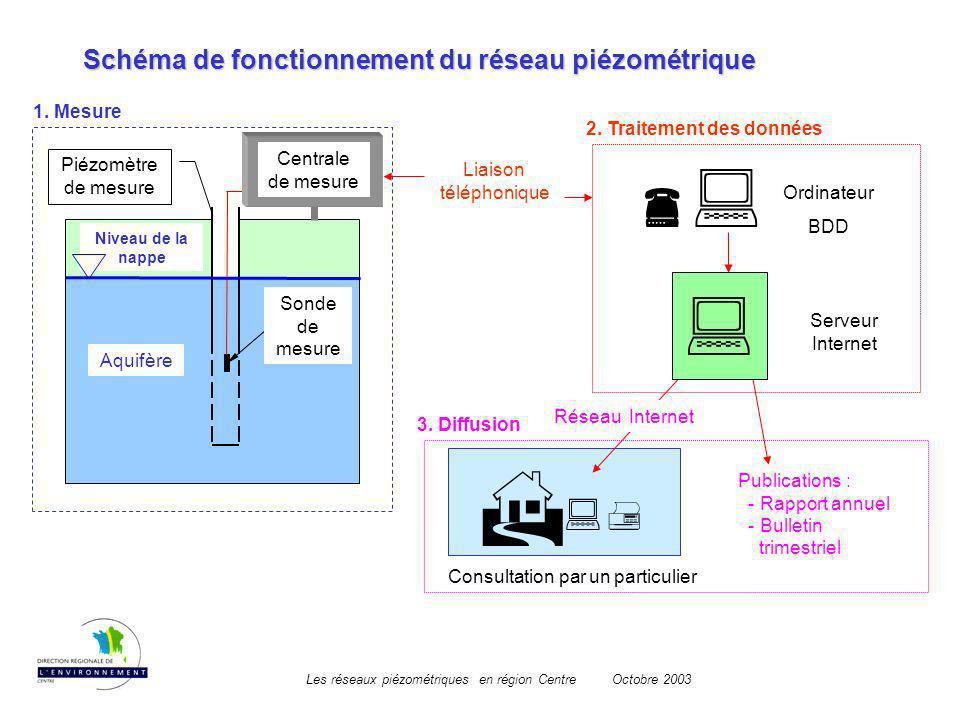 Schéma de fonctionnement du réseau piézométrique