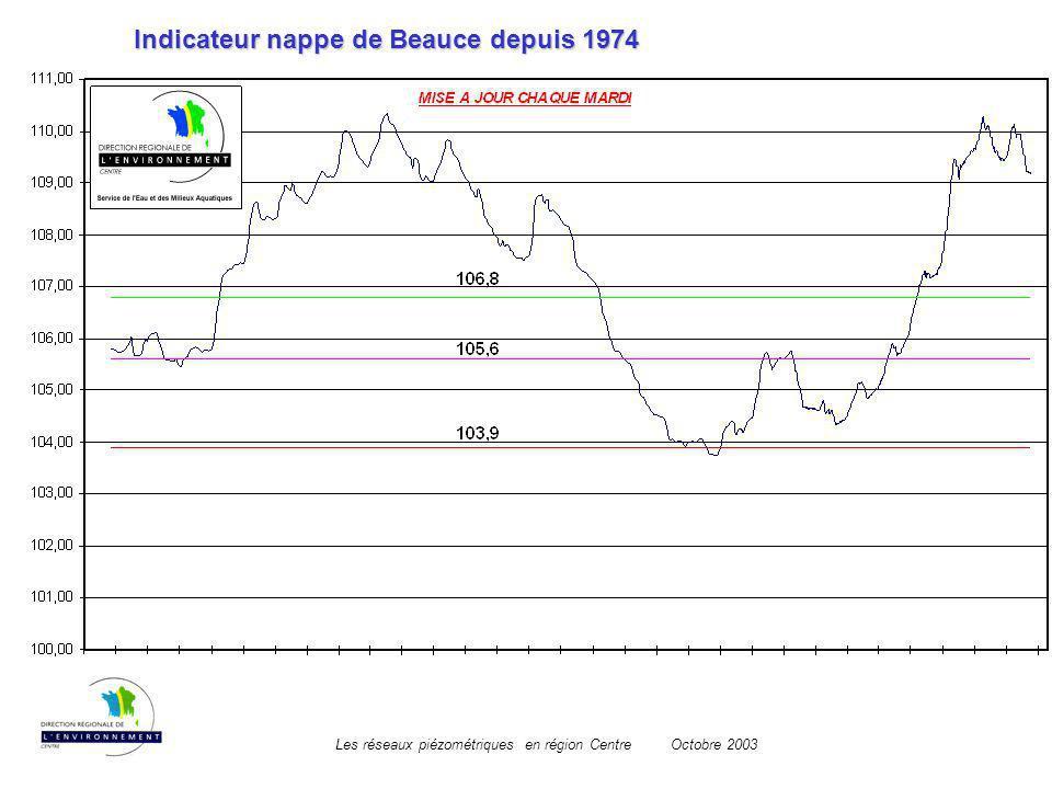 Indicateur nappe de Beauce depuis 1974