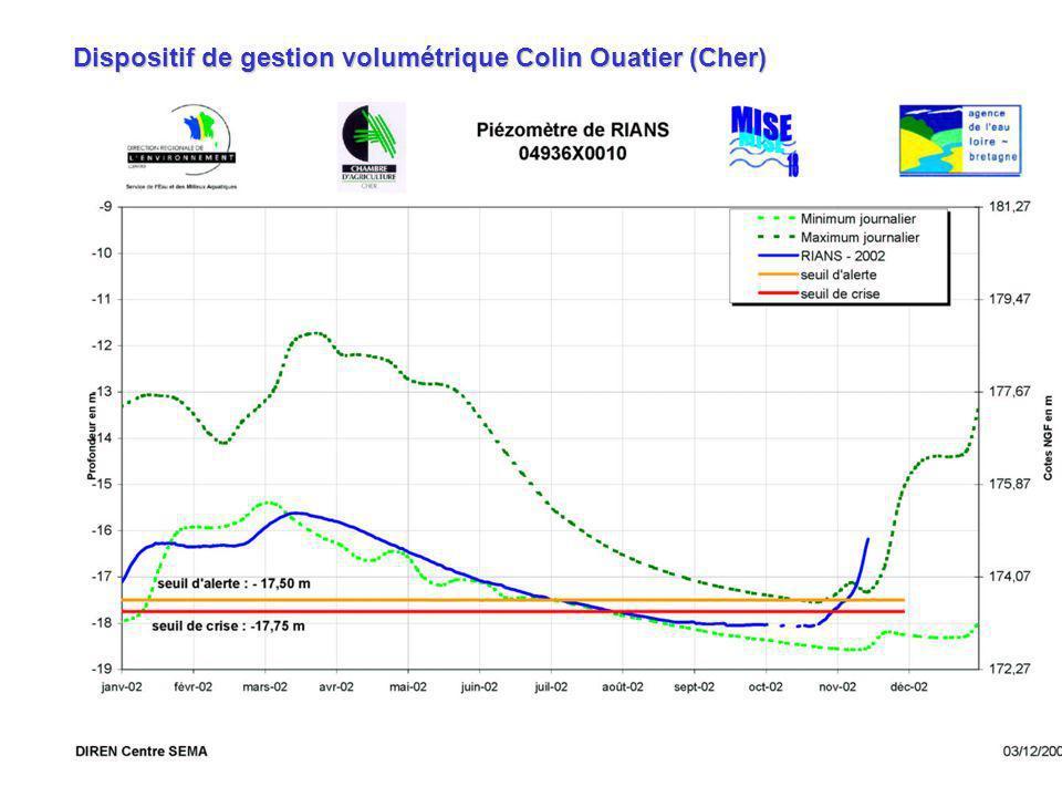 Dispositif de gestion volumétrique Colin Ouatier (Cher)