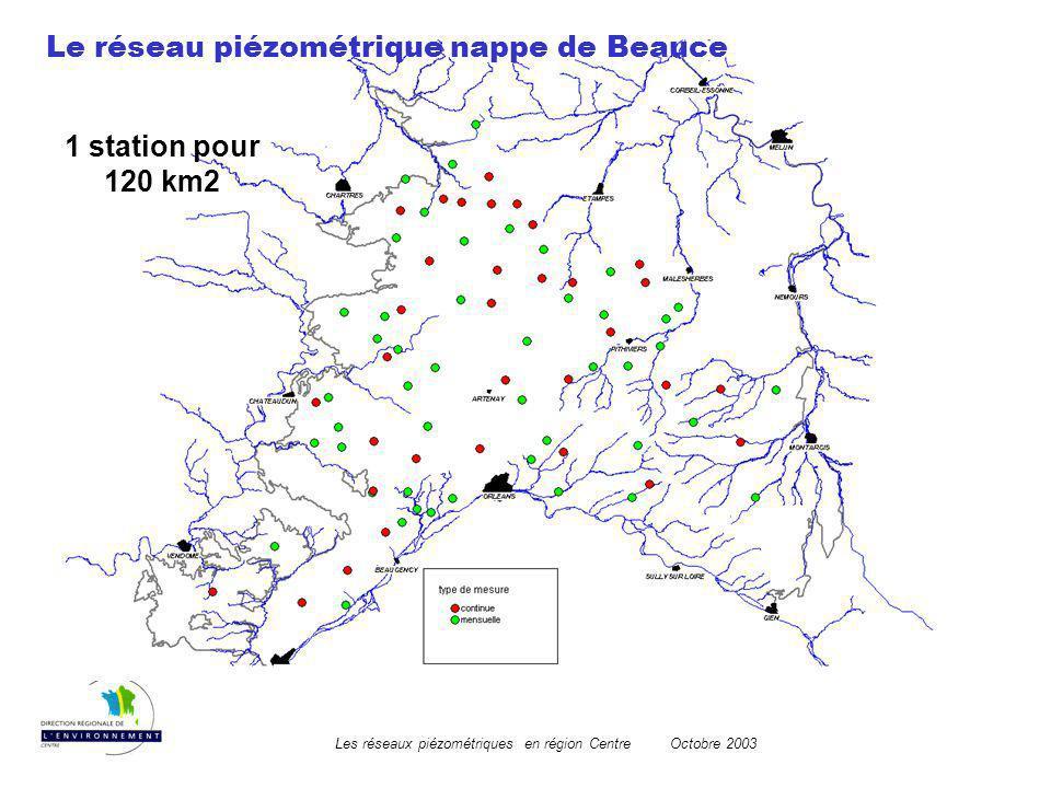 Le réseau piézométrique nappe de Beauce