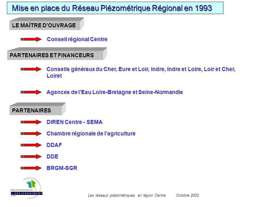 Mise en place du Réseau Piézométrique Régional en 1993