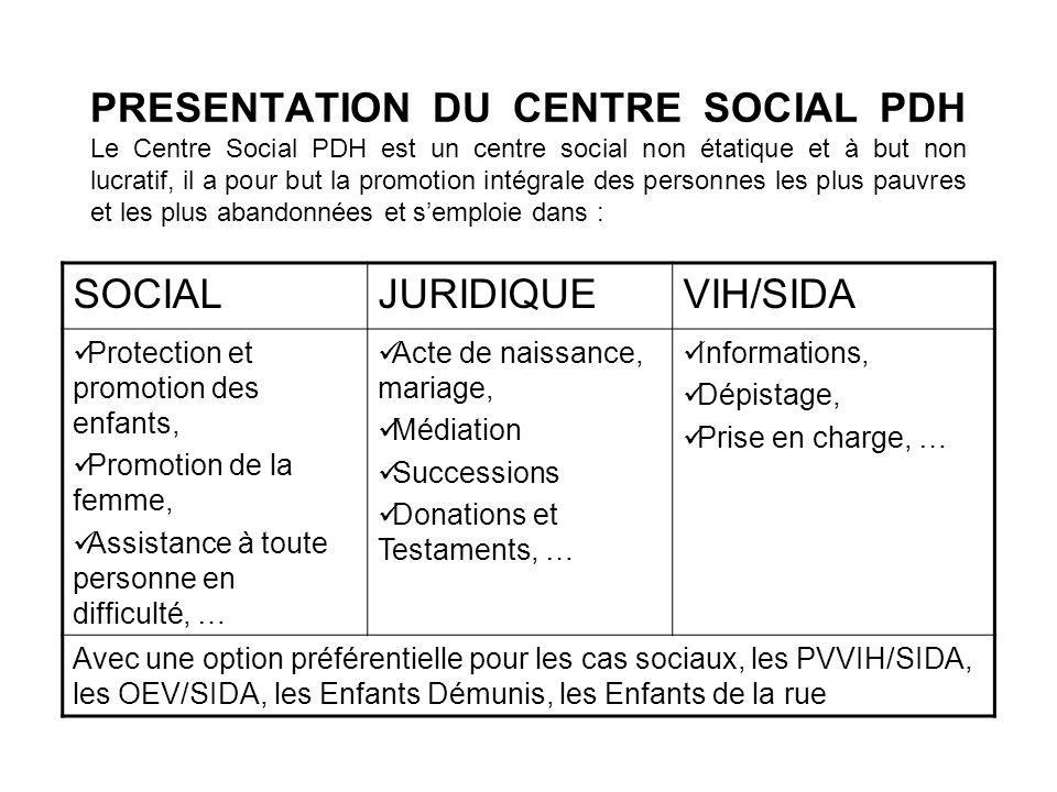 PRESENTATION DU CENTRE SOCIAL PDH Le Centre Social PDH est un centre social non étatique et à but non lucratif, il a pour but la promotion intégrale des personnes les plus pauvres et les plus abandonnées et s'emploie dans :