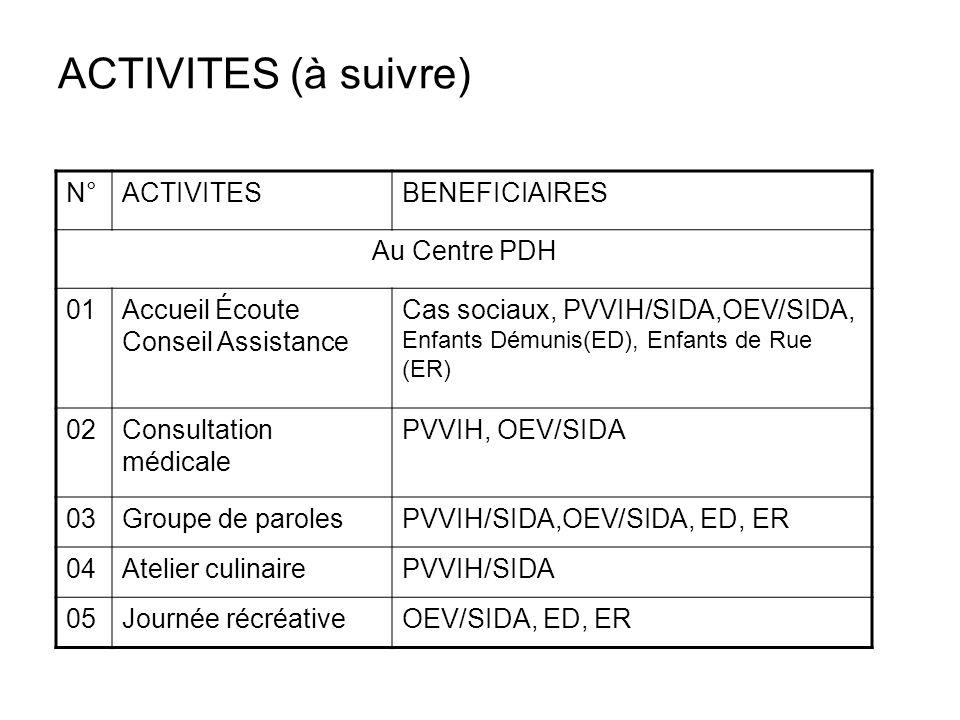 ACTIVITES (à suivre) N° ACTIVITES BENEFICIAIRES Au Centre PDH 01