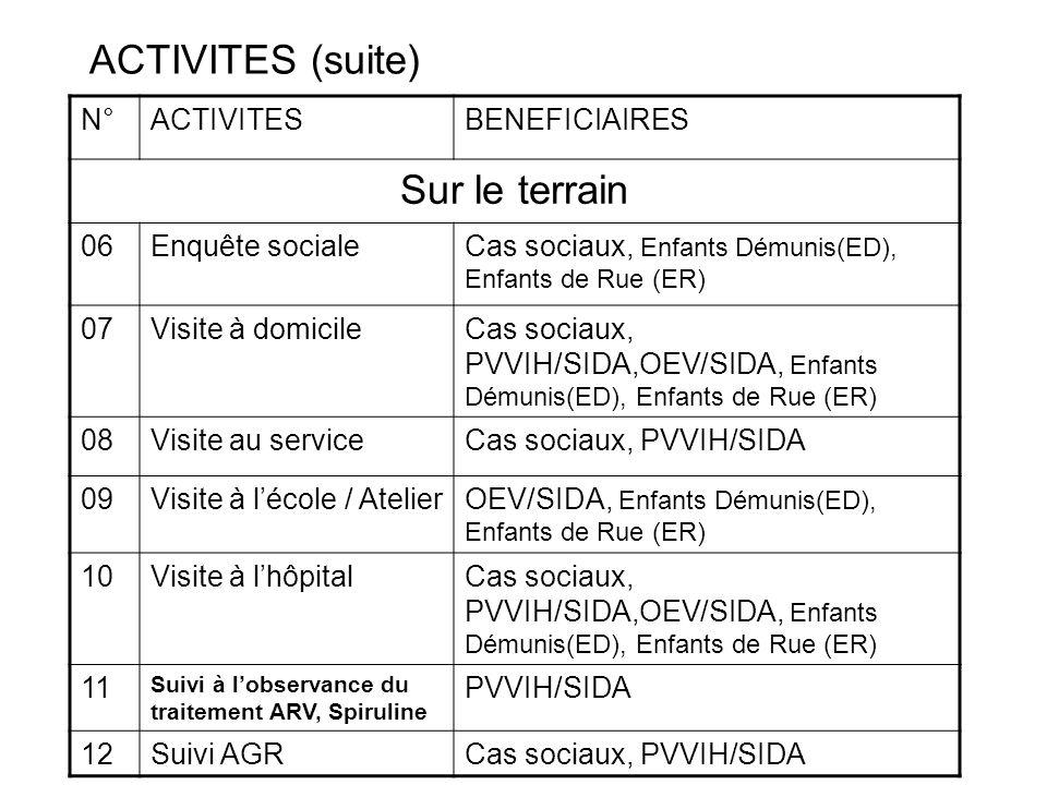 ACTIVITES (suite) Sur le terrain N° ACTIVITES BENEFICIAIRES 06