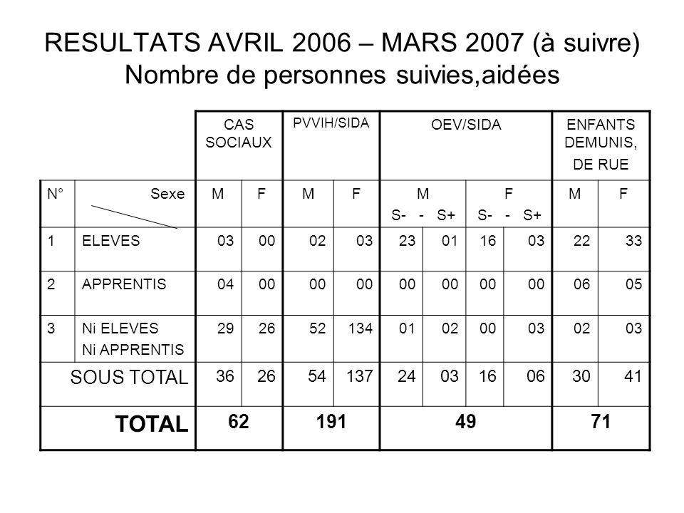 RESULTATS AVRIL 2006 – MARS 2007 (à suivre) Nombre de personnes suivies,aidées