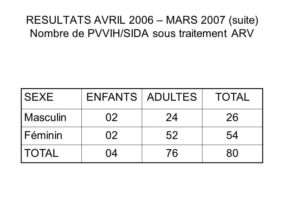 RESULTATS AVRIL 2006 – MARS 2007 (suite) Nombre de PVVIH/SIDA sous traitement ARV