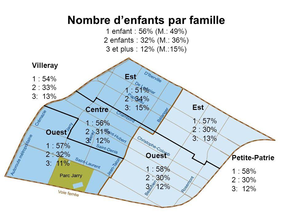 Nombre d'enfants par famille 1 enfant : 56% (M