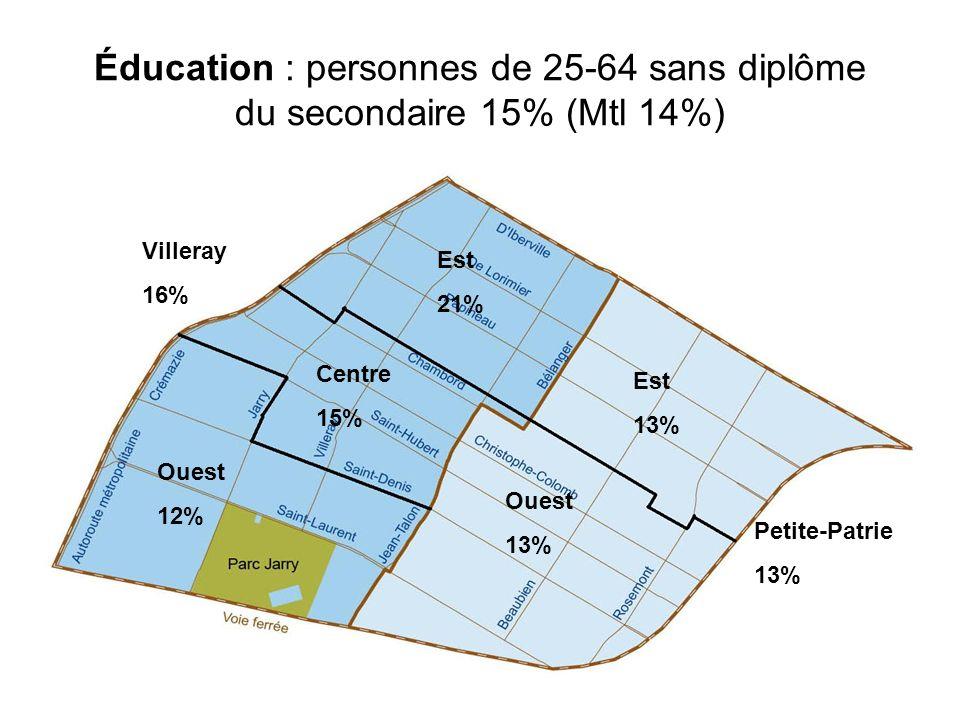 Éducation : personnes de 25-64 sans diplôme du secondaire 15% (Mtl 14%)