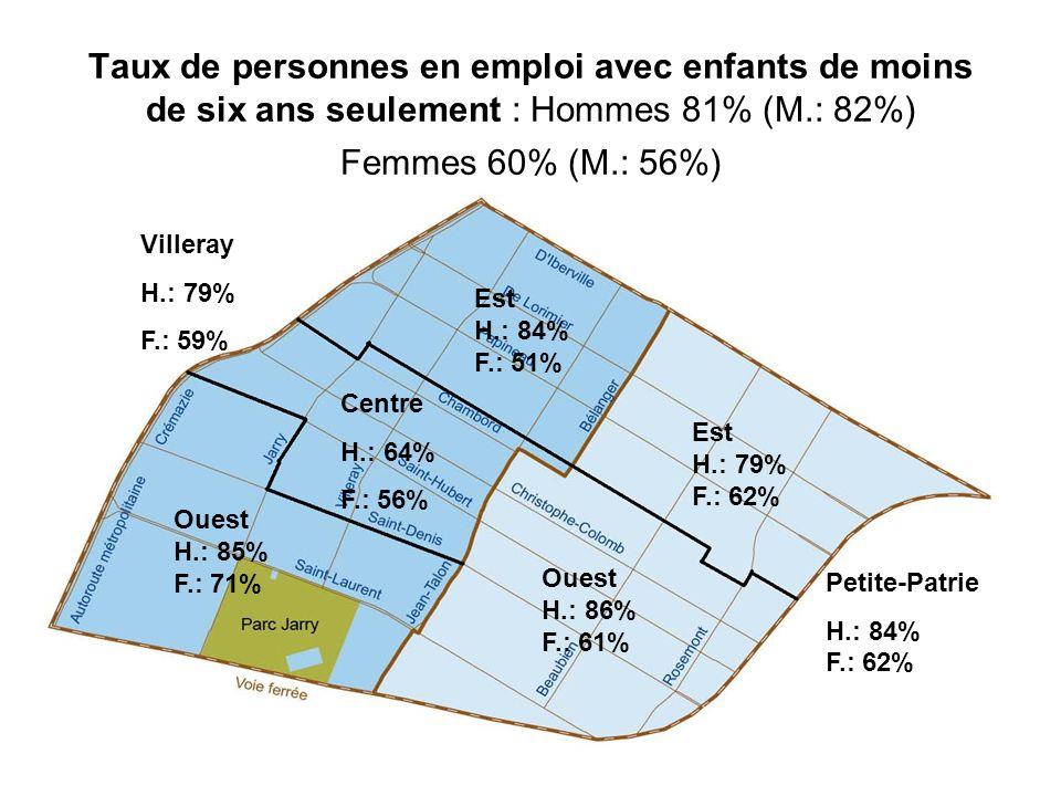 Taux de personnes en emploi avec enfants de moins de six ans seulement : Hommes 81% (M.: 82%) Femmes 60% (M.: 56%)