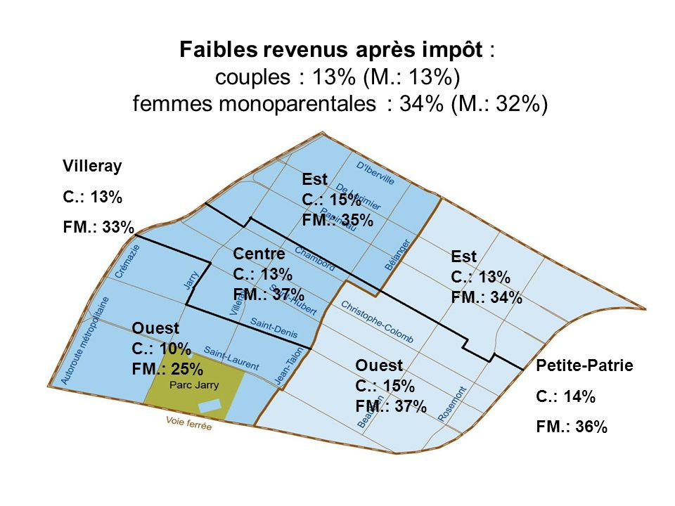 Faibles revenus après impôt : couples : 13% (M