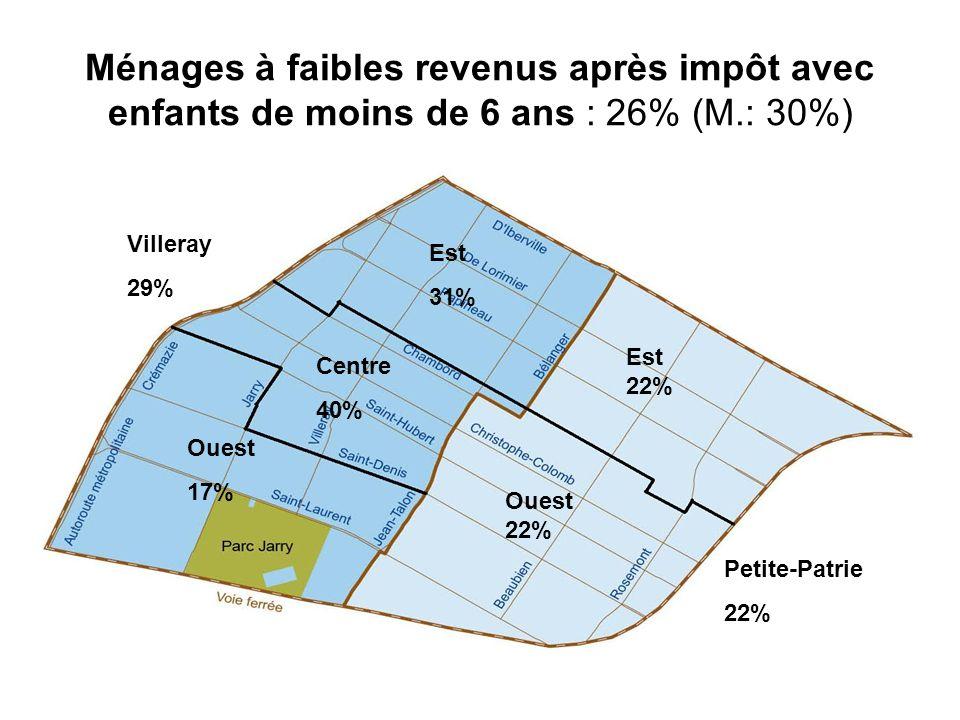 Ménages à faibles revenus après impôt avec enfants de moins de 6 ans : 26% (M.: 30%)