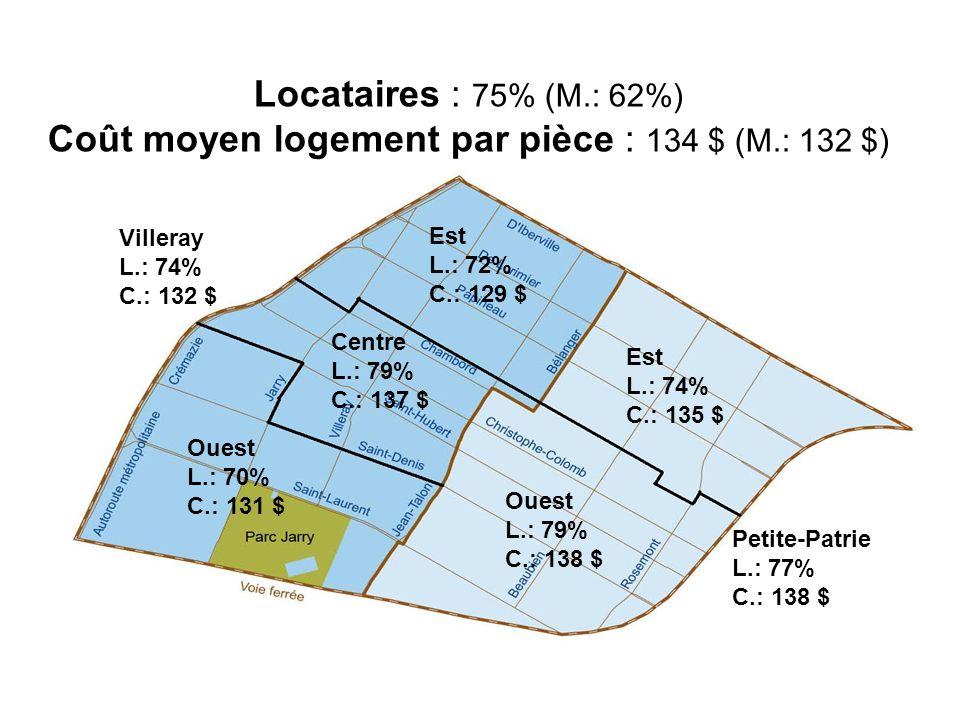 Locataires : 75% (M. : 62%) Coût moyen logement par pièce : 134 $ (M