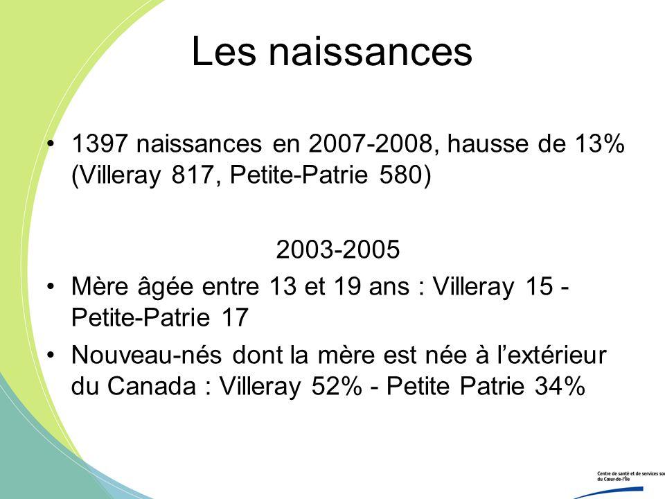 Les naissances 1397 naissances en 2007-2008, hausse de 13% (Villeray 817, Petite-Patrie 580) 2003-2005.