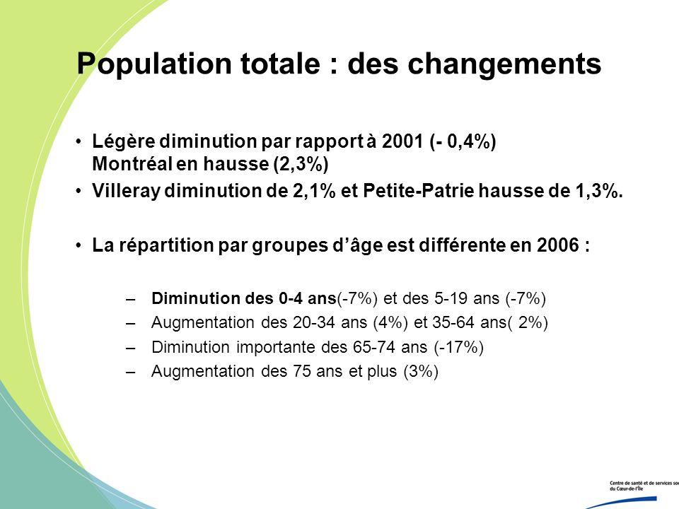 Population totale : des changements