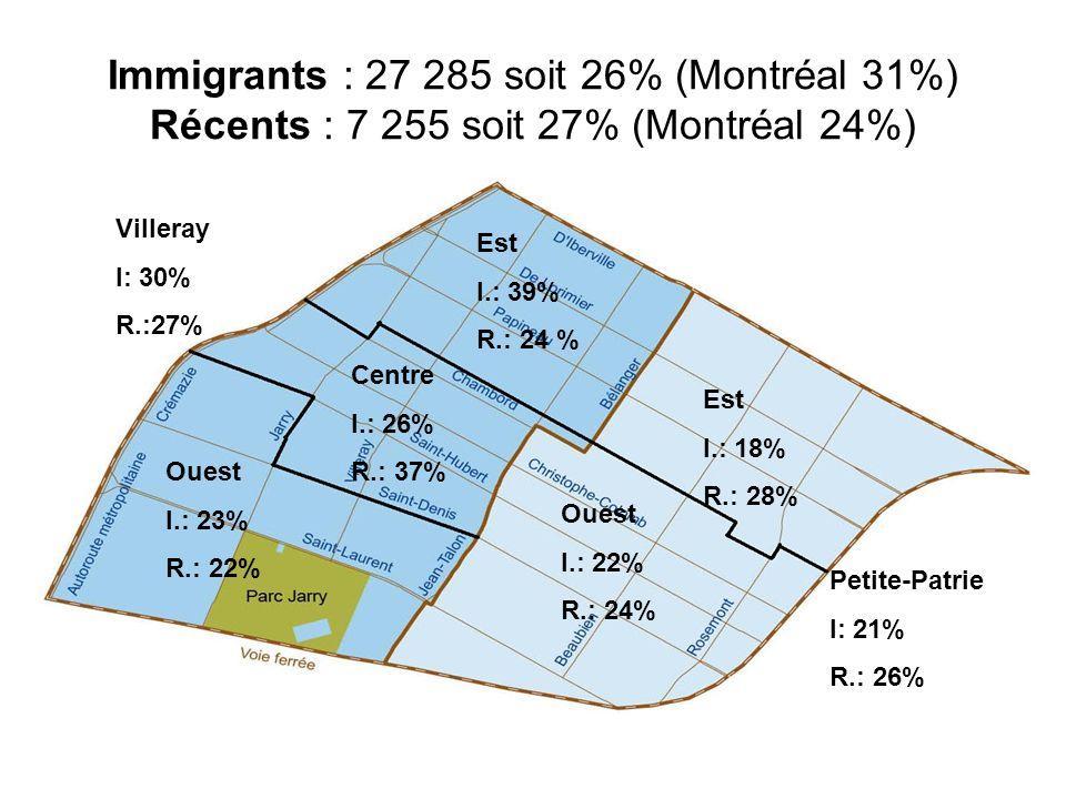 Immigrants : 27 285 soit 26% (Montréal 31%) Récents : 7 255 soit 27% (Montréal 24%)
