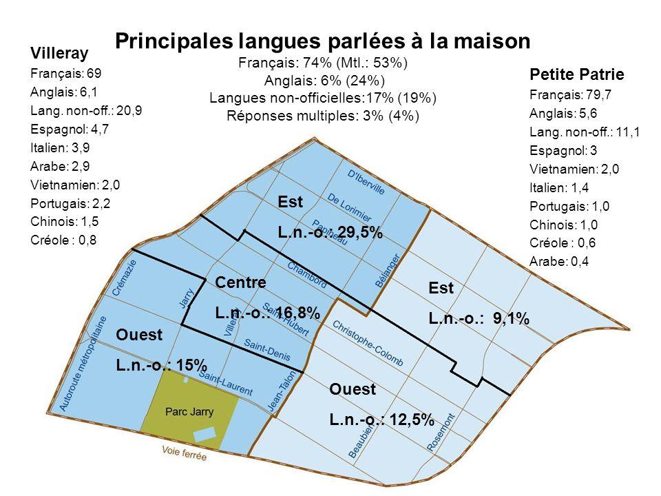 Principales langues parlées à la maison Français: 74% (Mtl