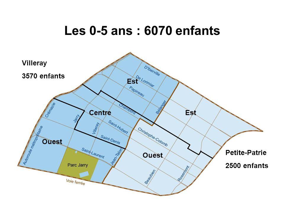 Les 0-5 ans : 6070 enfants Villeray 3570 enfants Est Centre Est Ouest