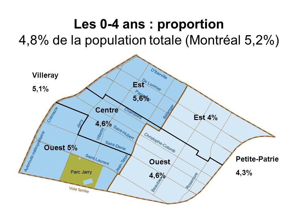 Les 0-4 ans : proportion 4,8% de la population totale (Montréal 5,2%)