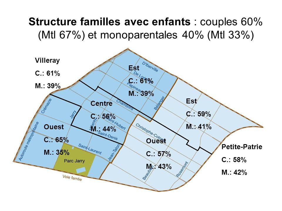 Structure familles avec enfants : couples 60% (Mtl 67%) et monoparentales 40% (Mtl 33%)