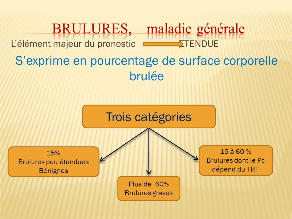 BRULURES, maladie générale