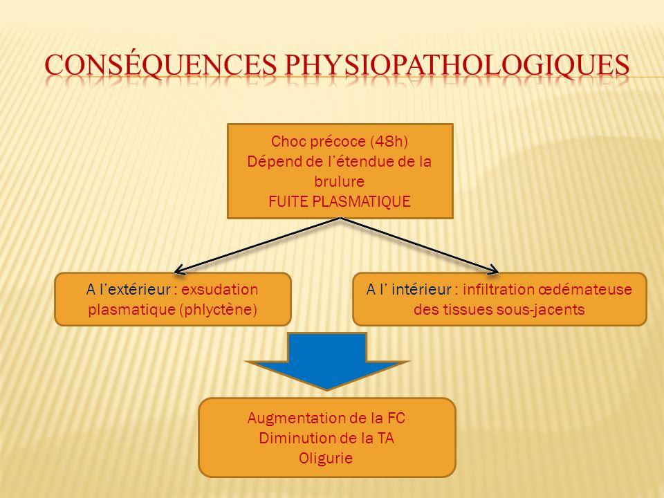 Conséquences physiopathologiques