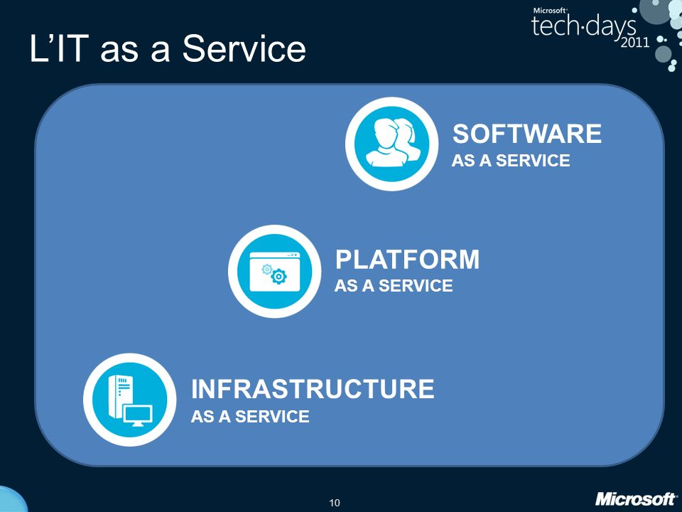 L'IT as a Service SOFTWARE PLATFORM INFRASTRUCTURE AS A SERVICE