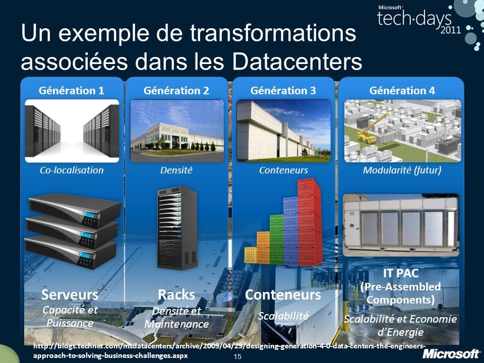 Un exemple de transformations associées dans les Datacenters