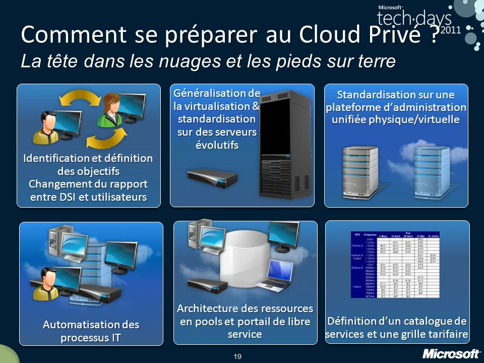 Comment se préparer au Cloud Privé