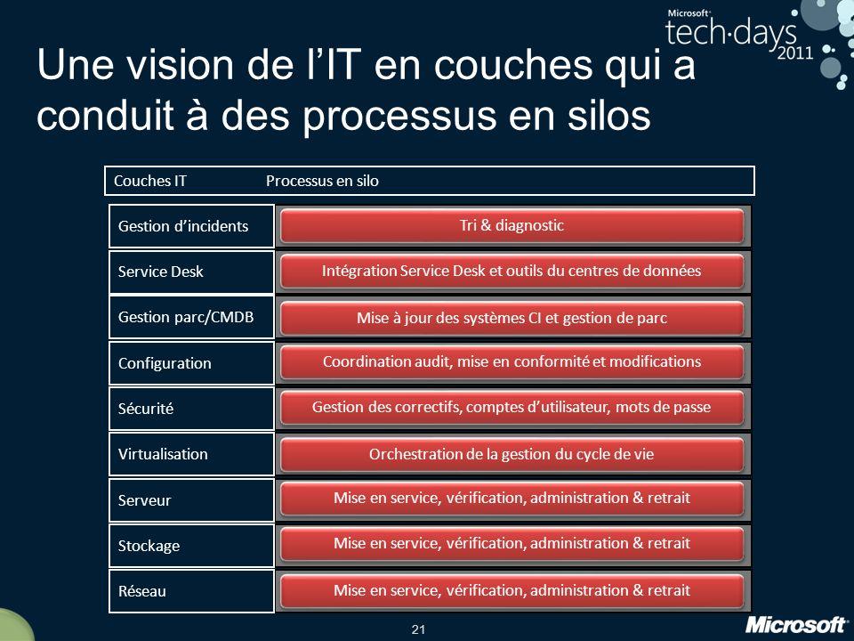 Une vision de l'IT en couches qui a conduit à des processus en silos