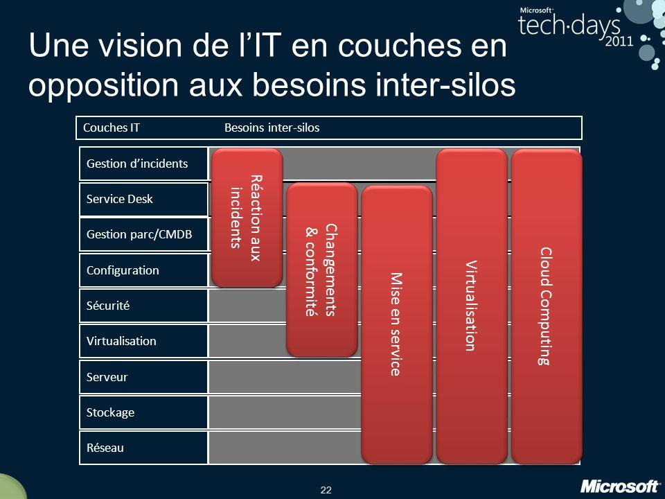 Une vision de l'IT en couches en opposition aux besoins inter-silos