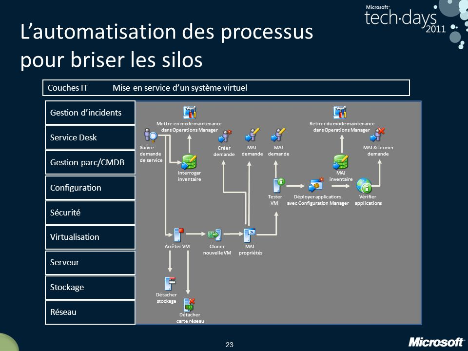 L'automatisation des processus pour briser les silos