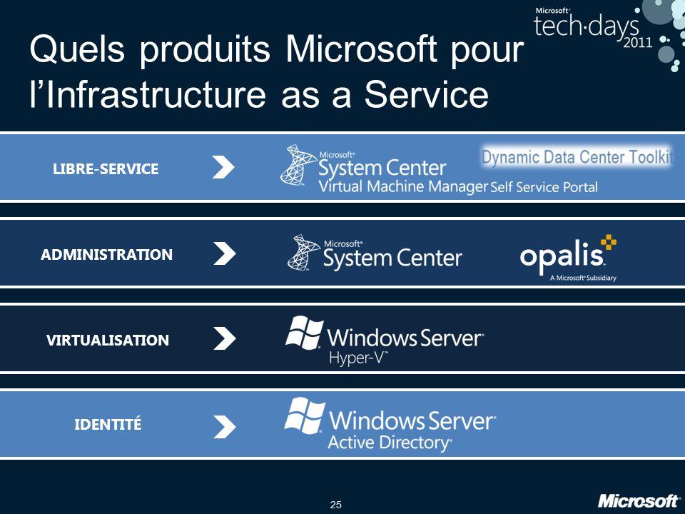 Quels produits Microsoft pour l'Infrastructure as a Service