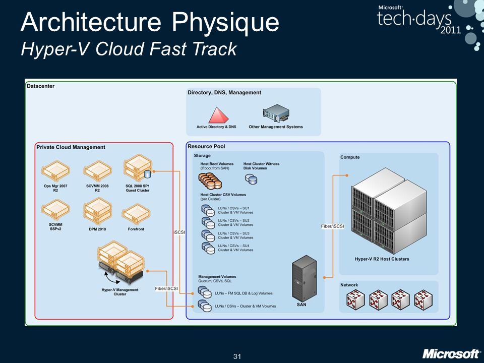 Architecture Physique Hyper-V Cloud Fast Track
