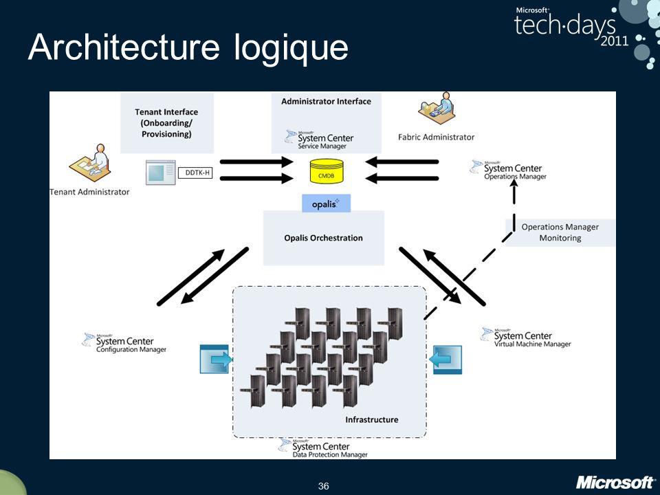 Architecture logique