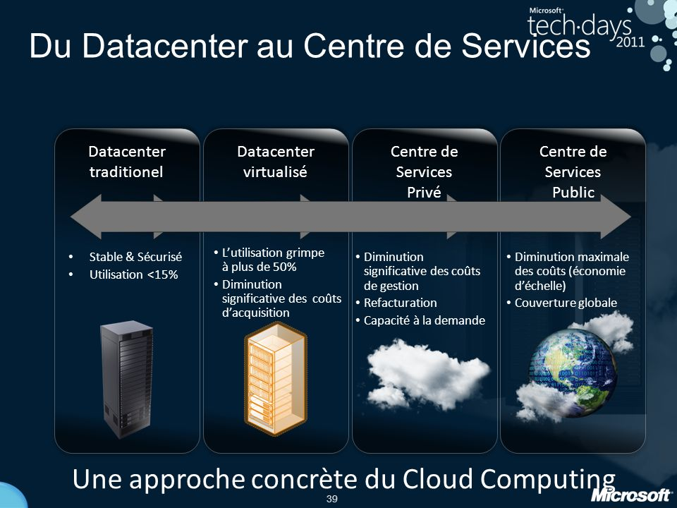Du Datacenter au Centre de Services