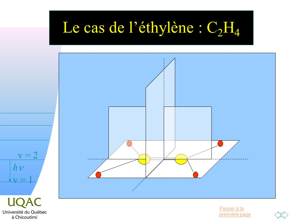 Le cas de l'éthylène : C2H4