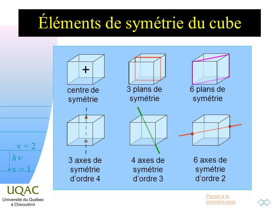 Éléments de symétrie du cube