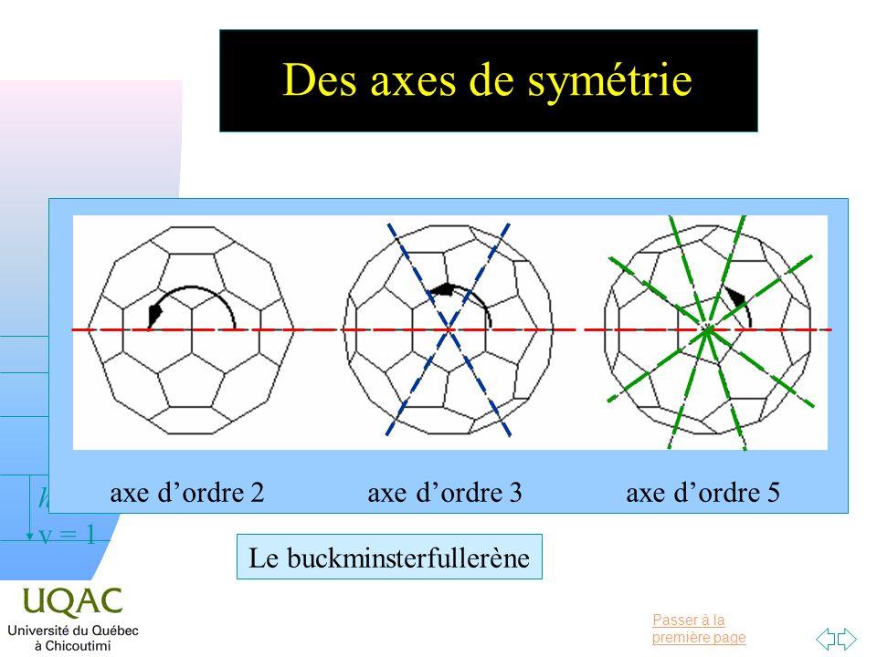 Des axes de symétrie axe d'ordre 2 axe d'ordre 3 axe d'ordre 5
