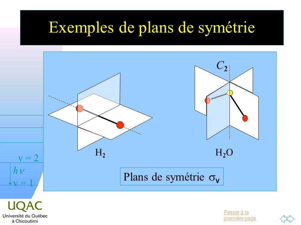 Exemples de plans de symétrie